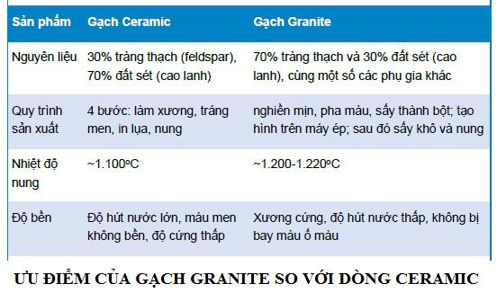 Ưu điểm của gạch granite so với ceramic