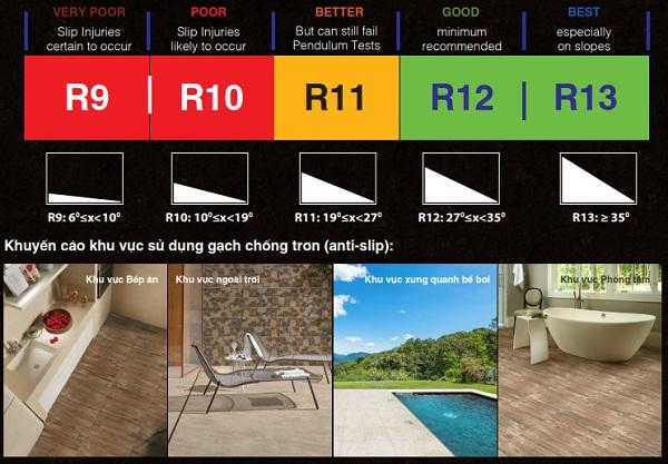 Gạch chống trơn Prime được ứng dụng tại nhiều không gian